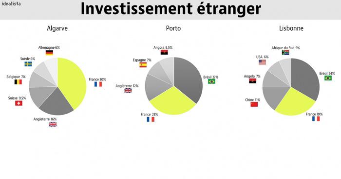 investir immobilier etranger 2018