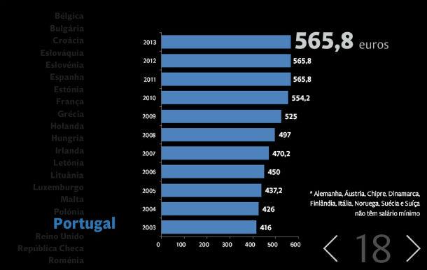 smn no país são 565,8 euros, que passam a 485 após serem retirados os subsídios (fonte: expresso)