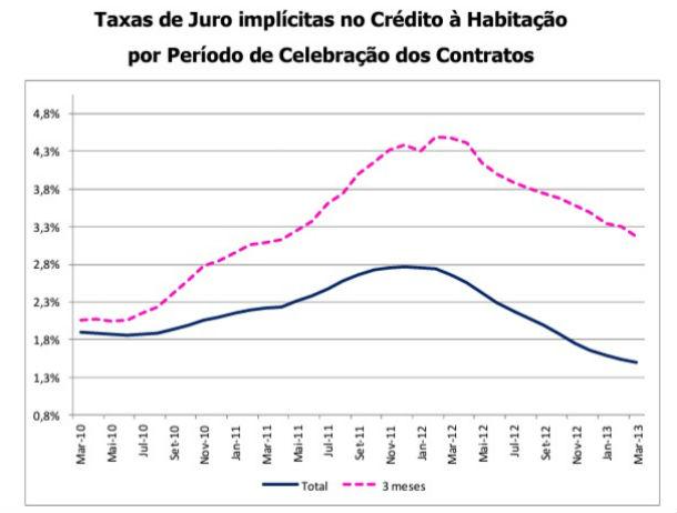 taxa de juro implícita no conjunto de crédito à habitação bateu um novo mínimo em março (1,448%)