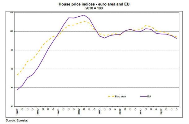 está mais barato comprar casa