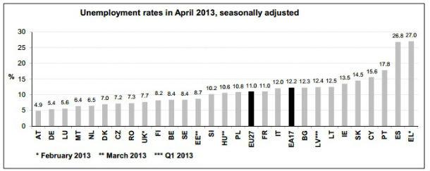 fonte: eurostat