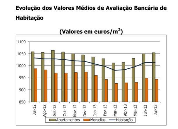em média, os bancos avaliaram as casas por 1.014 euros por m2