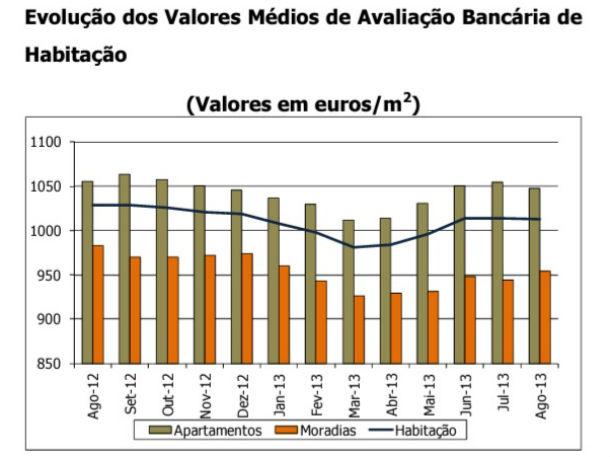 valor médio de avaliação bancária em portugal situou-se em 1.013 euros por m2