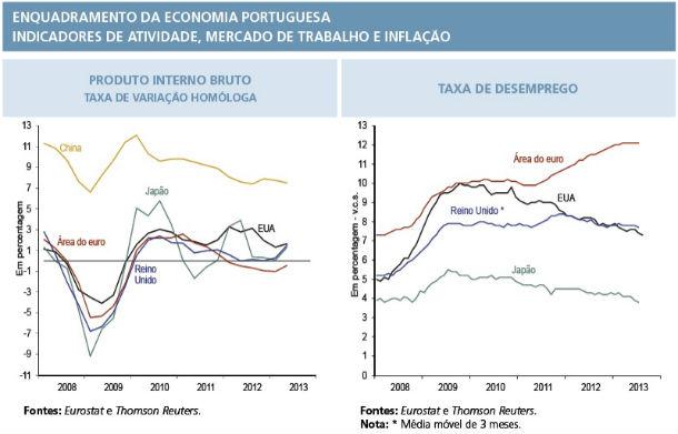 fonte: banco de portugal