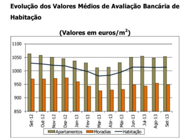 Evolução da avaliação bancária da habitação no último ano