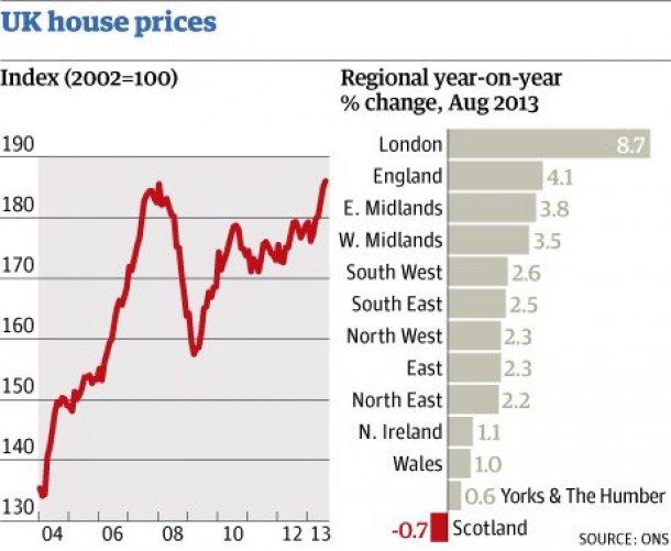 evolução do preço da habitação no reino unido