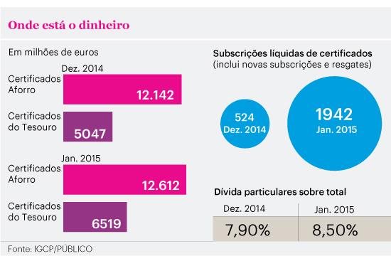 Investimento em dívida pública