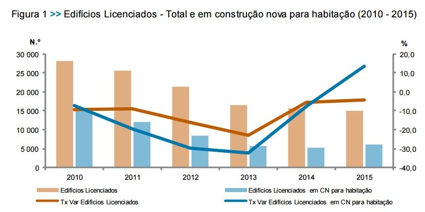 Licenciamento para construção de casas cresceu pela primeira vez em 15 anos