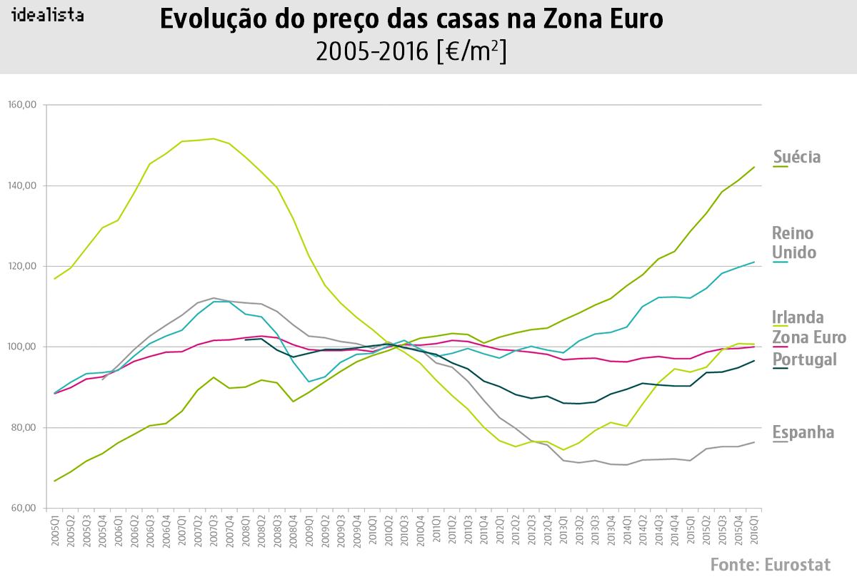 Assim está a evoluir o preço das casas em Portugal e noutros países europeus desde 2008
