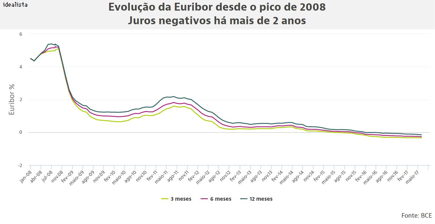 Prestação da casa volta a ficar mais barata em agosto para a maioria dos portugueses