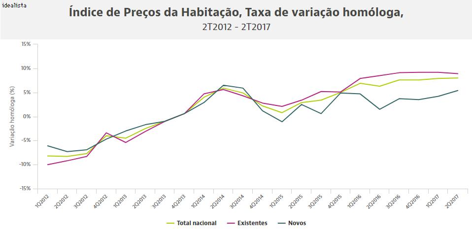 Preços das casas disparam 25% desde a crise