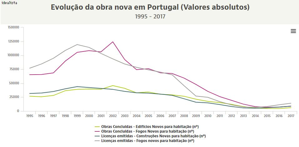 Obra nova, a nova onda do imobiliário em Portugal