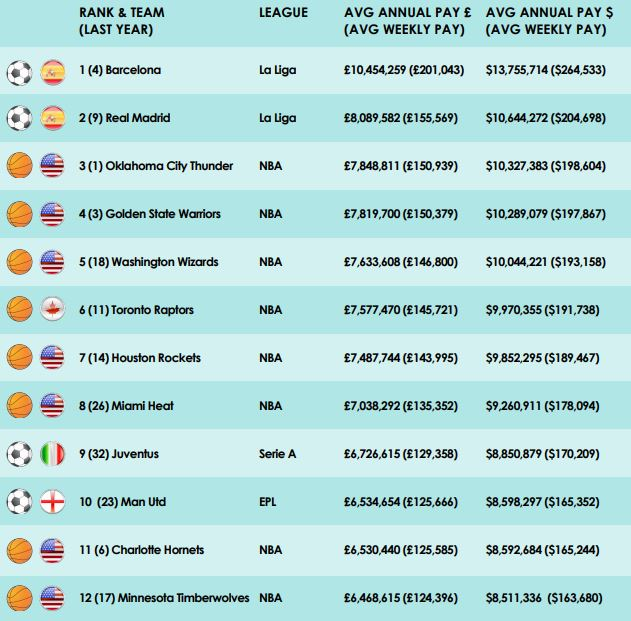 Global Sports Salaries Survey 2018