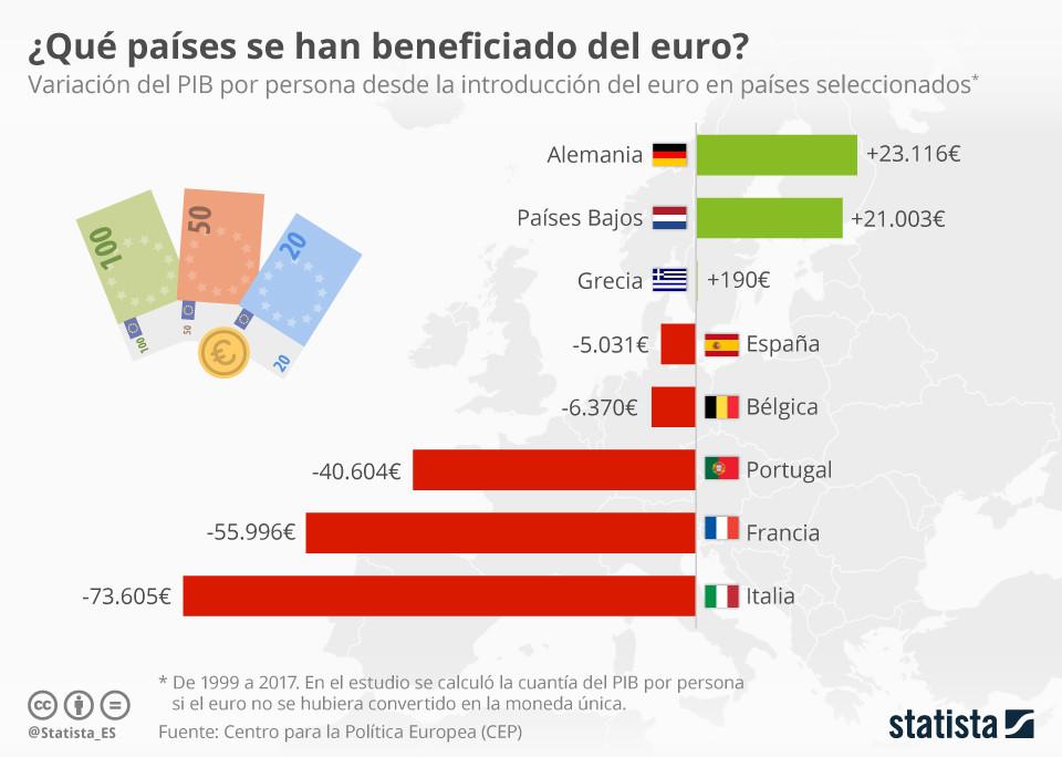 Statista.es