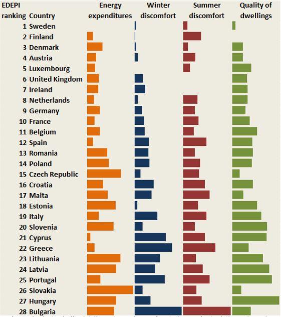 European Energy Poverty Index (EEPI) / Openexp