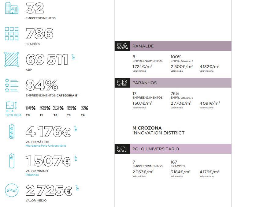 A zona Innovation District representa um total de 13% da oferta da cidade / Avenue