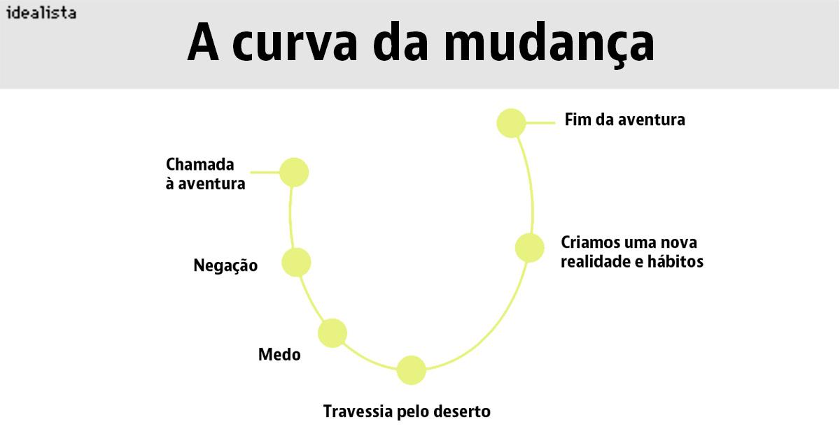 Fonte: Pilar Jericó