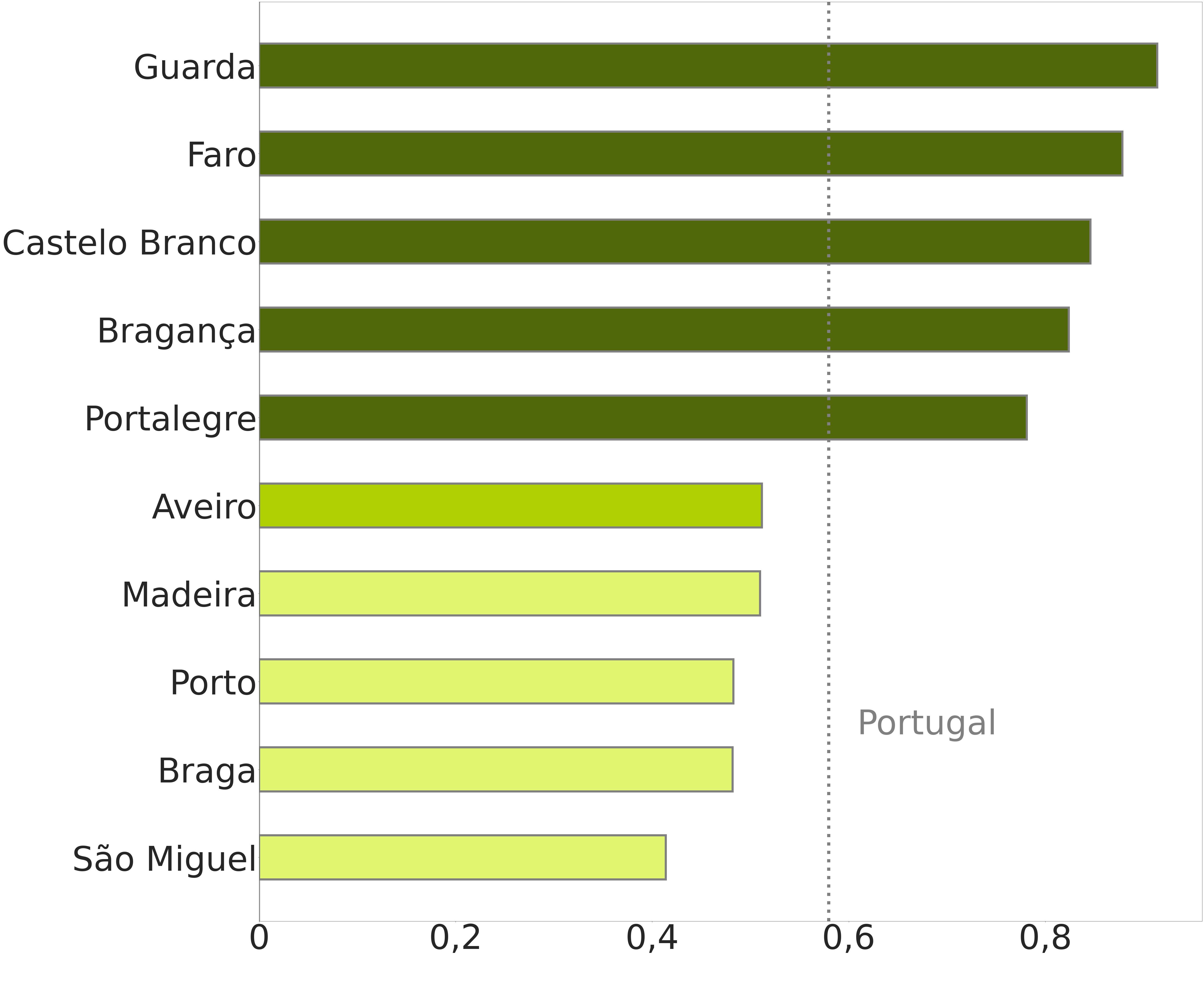 Os distritos com maior e menor número de imóveis residenciais per capita / Fonte: INE