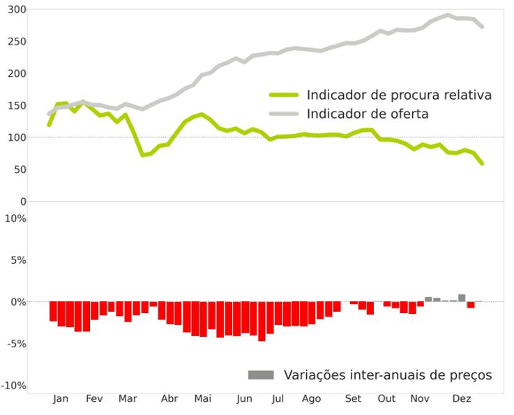 Métricas semanais de arrendamento em Portugal