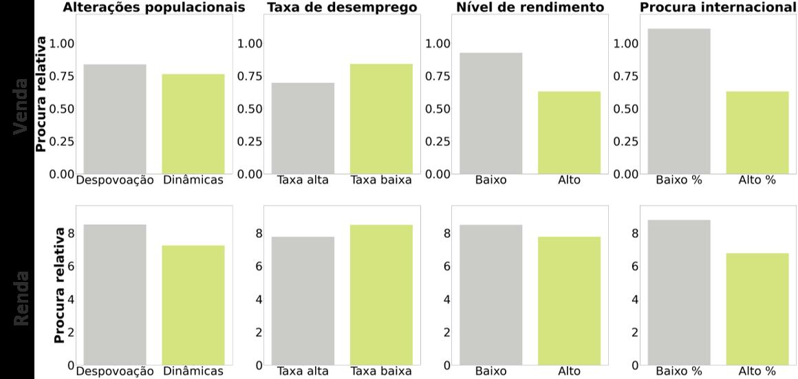 Procura relativa como termómetro da condições socioeconómicas