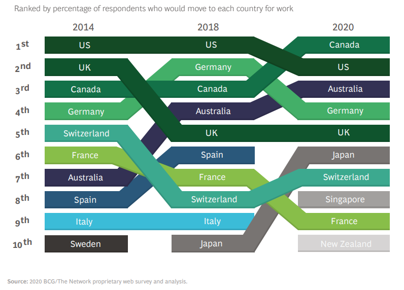 Boston Consulting Group e The Network