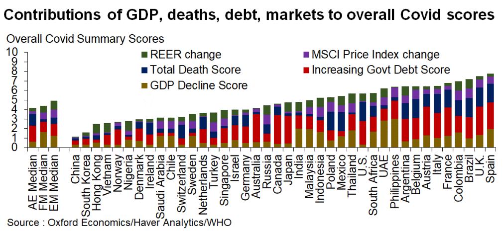ECO via índice da Oxford Economics