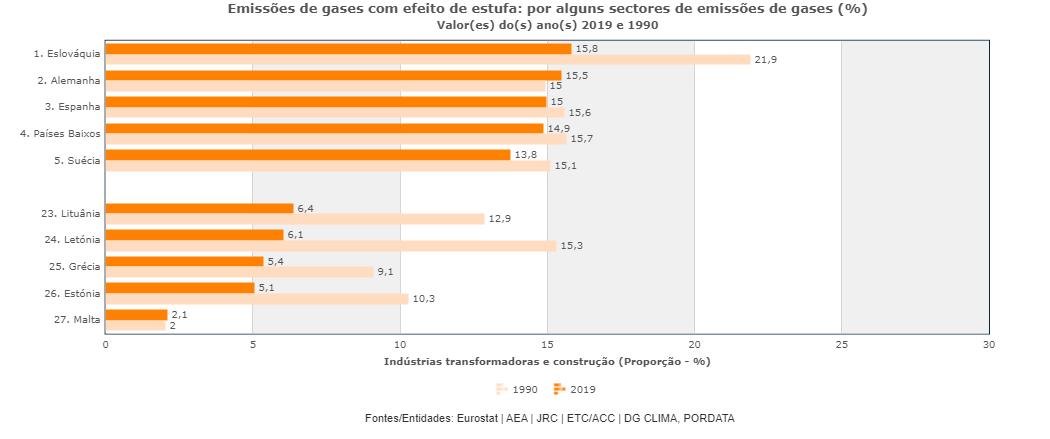 Emissão de dióxido de carbono na construção