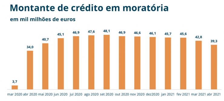 Moratórias de créditos