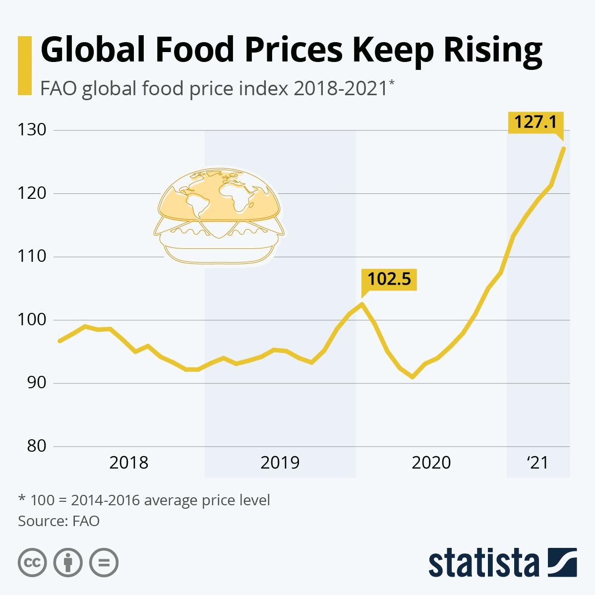 Preços dos alimentos