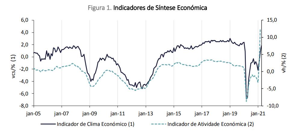 Atividade económica em Portugal a crescer