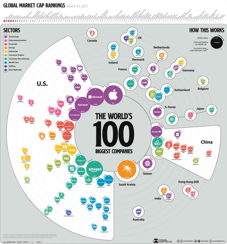 As 100 maiores empresas do mundo