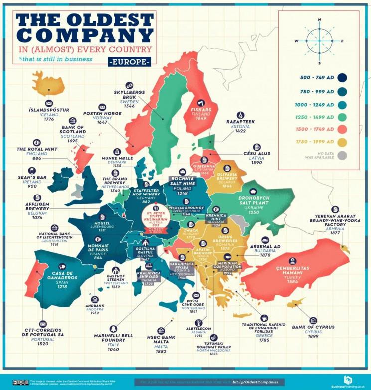 Empresas mais antigas da Europa