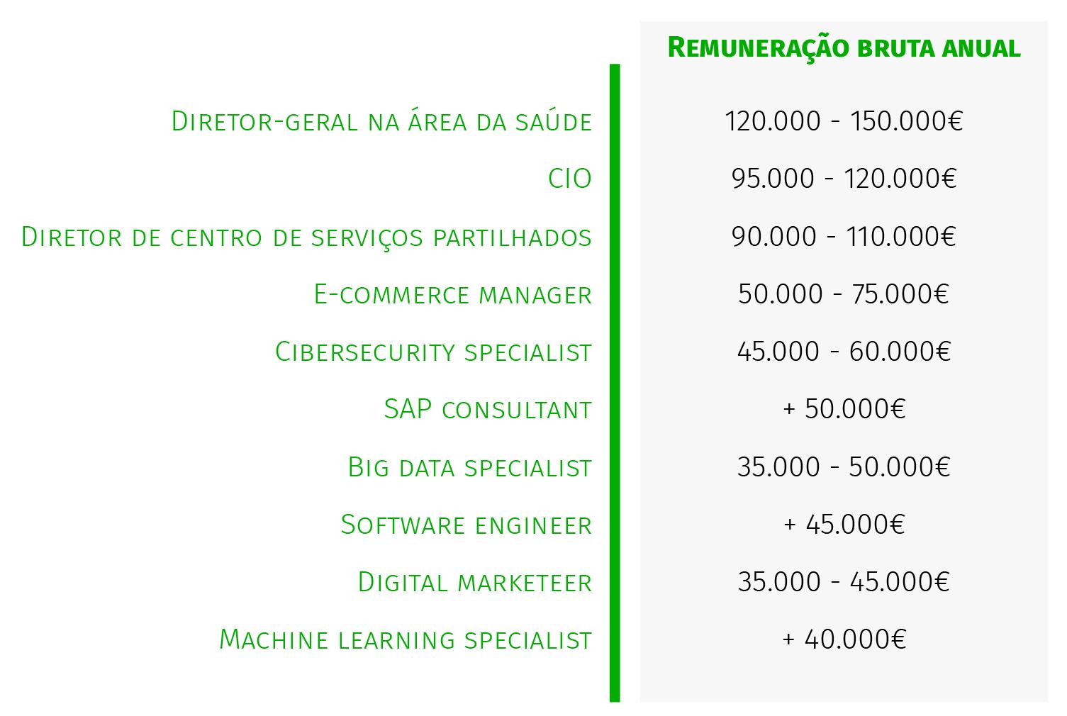 Profissões mais bem pagas de Portugal