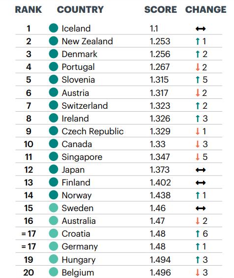 Países mais pacíficos do mundo