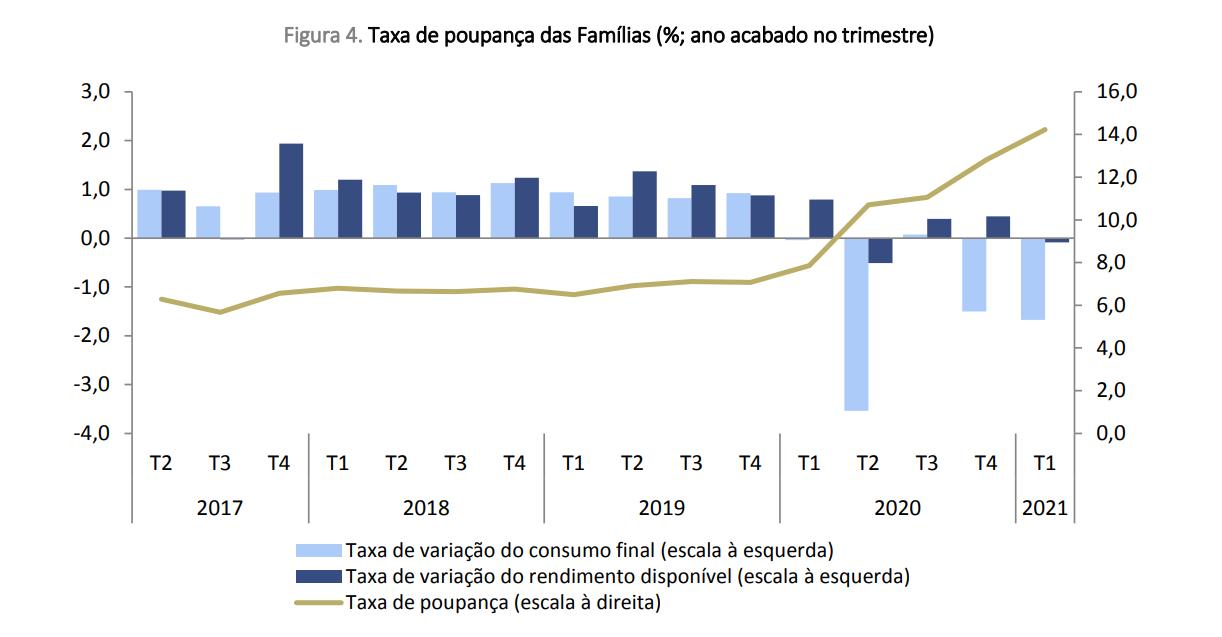Poupança das famílias em máximos: sobe para 14,2% do rendimento disponível