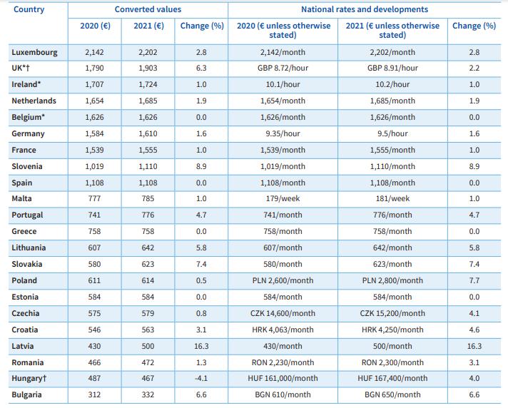 Salário mínimo em Portugal e noutros países europeus