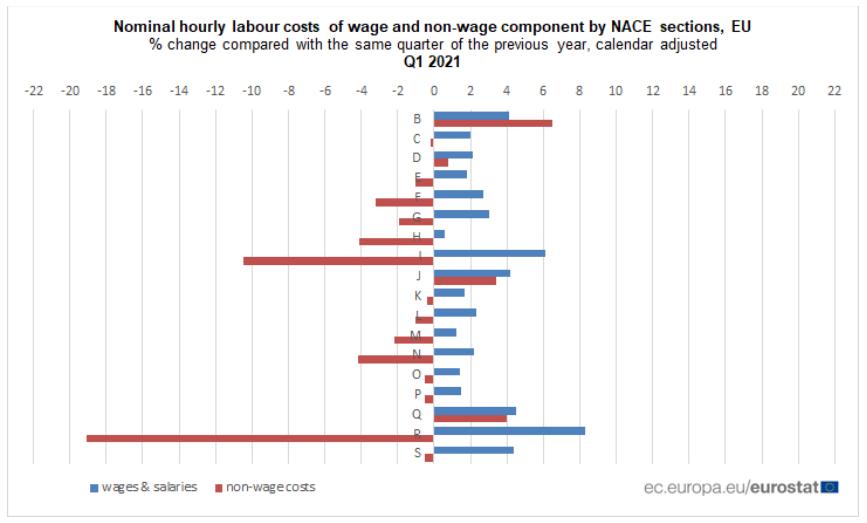 Custos horários da mão de obra em Portugal e na UE