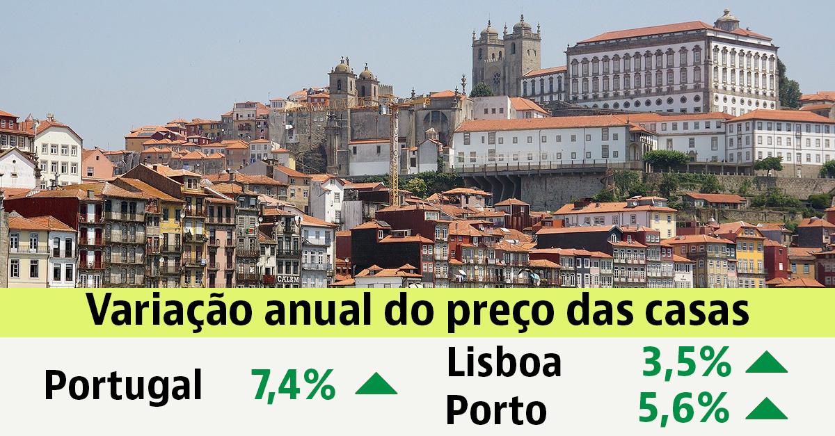 Preços das casas no Porto