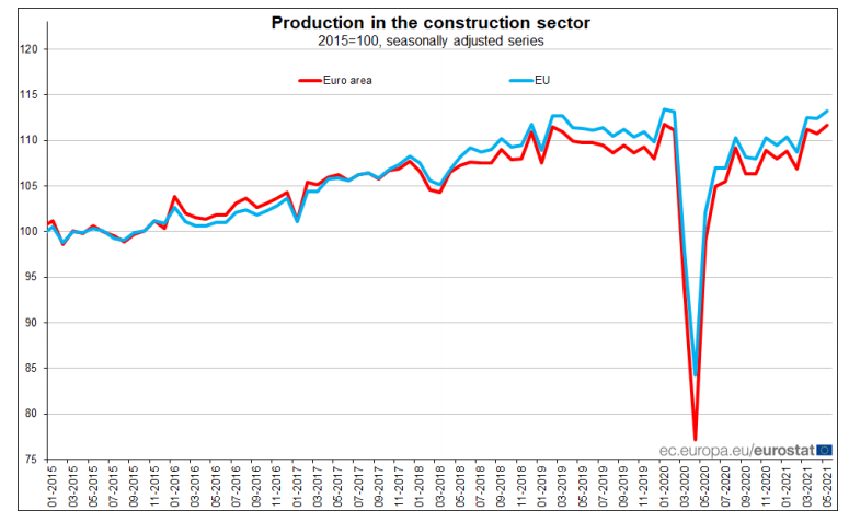 Produção na construção na Zona Euro e na UE