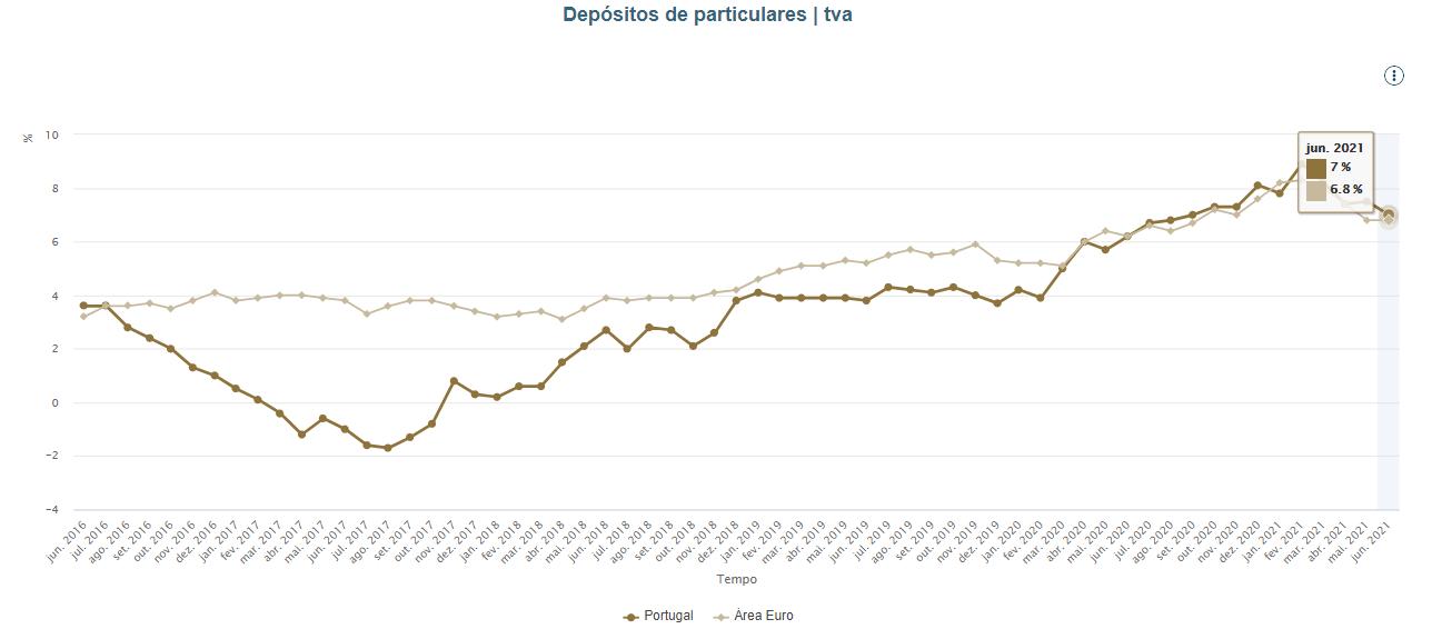 Depósitos das famílias em máximos / Banco de Portugal