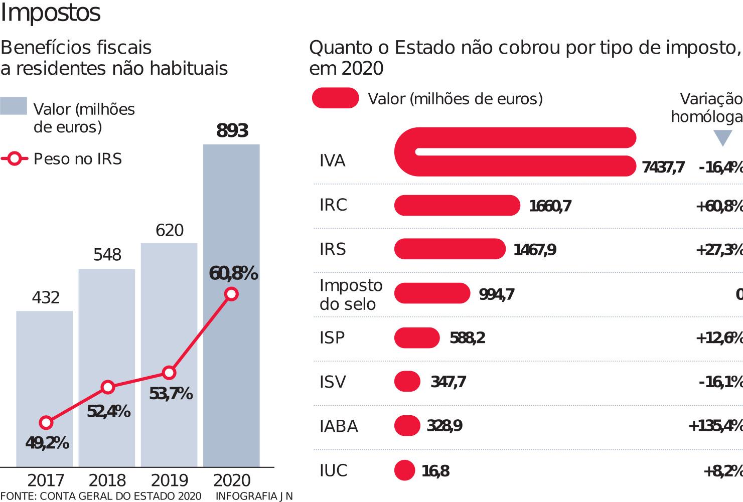 Benefícios fiscais a estrangeiros em máximos – 893 milhões em 2020