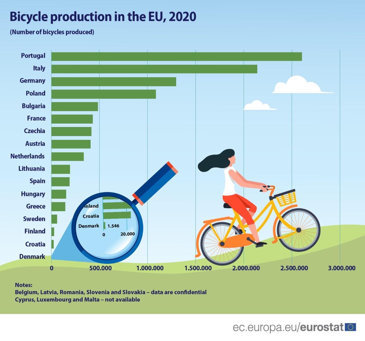 Portugal volta a ser campeão europeu na produção de bicicletas
