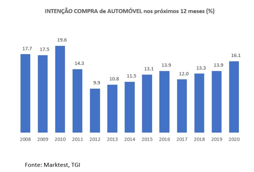 Carro novo: intenções de compra em máximos de 10 anos
