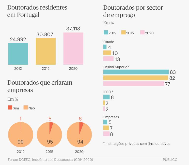 Portugal tem mais 20% de doutorados que em 2015