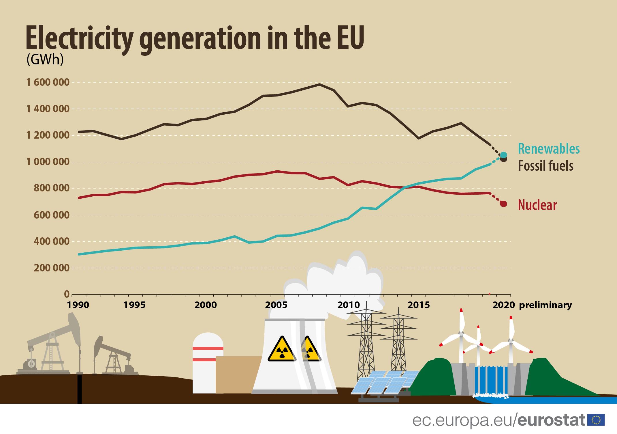Eletricidade de fontes renováveis ultrapassa a de combustíveis fósseis