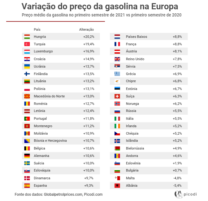 Preço da gasolina dispara – Portugal teve a 12ª maior subida da Europa