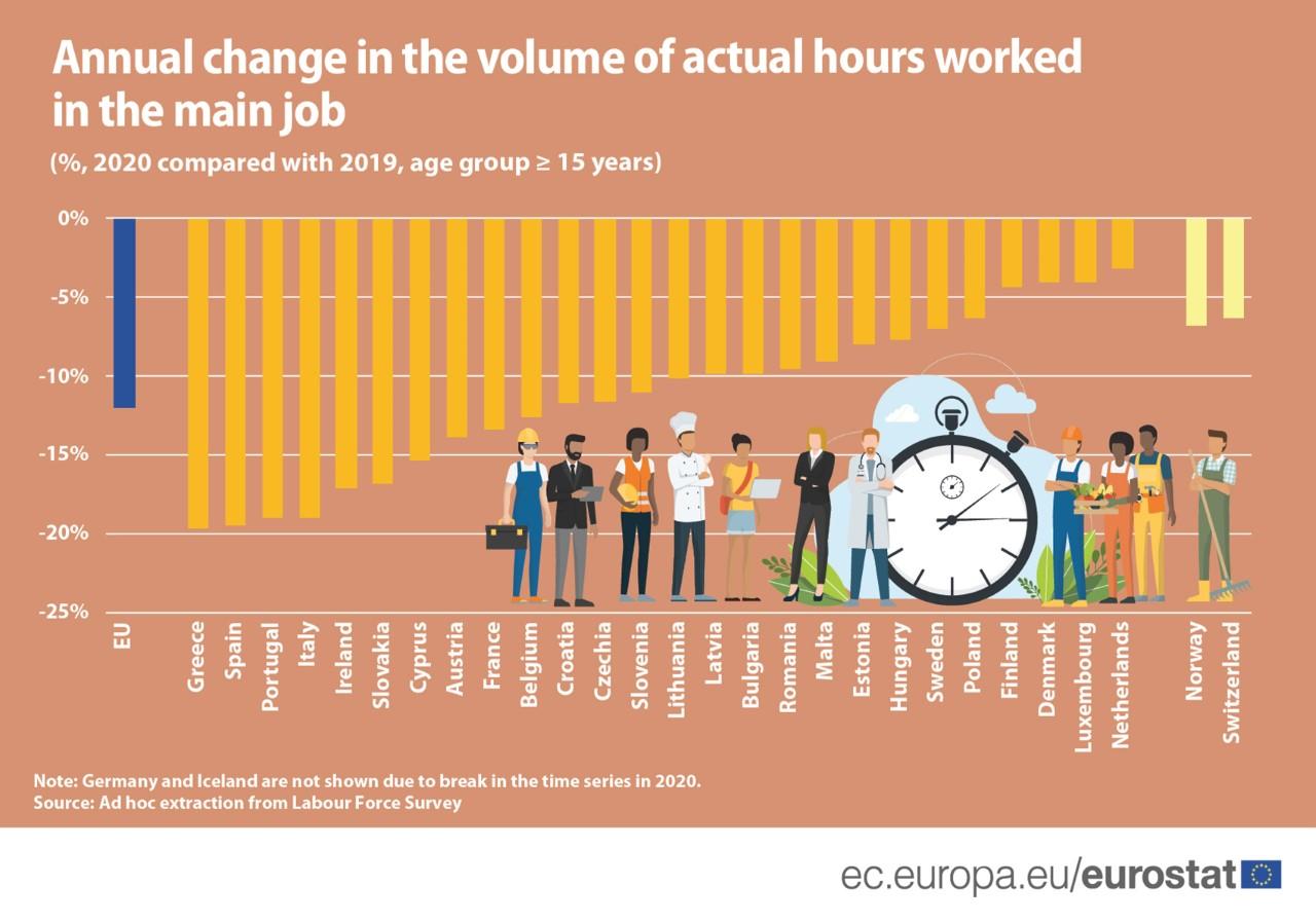 Número de horas trabalhadas: Portugal tem a terceira maior queda na UE