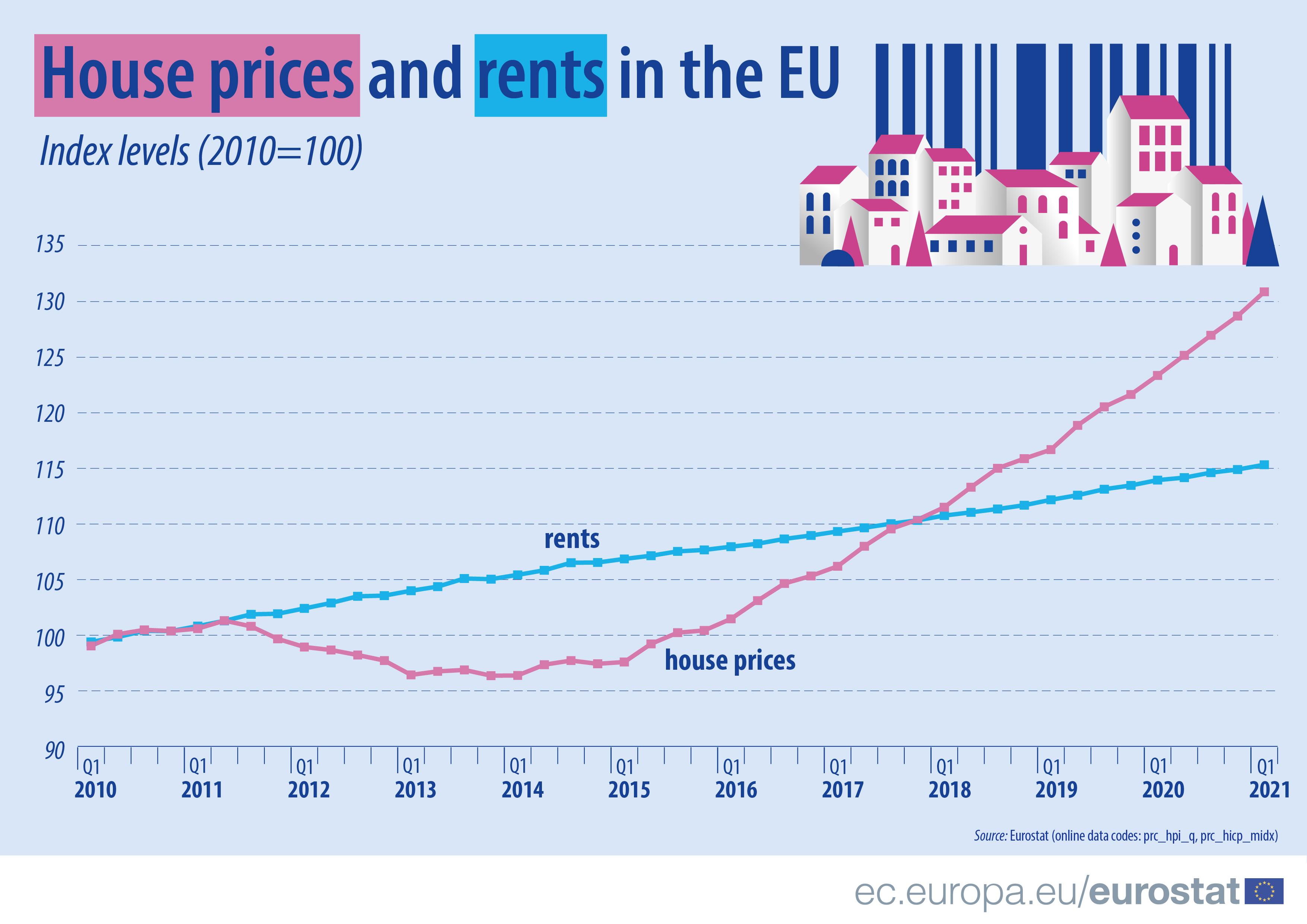 Preços das casas e das rendas a aumentar na UE