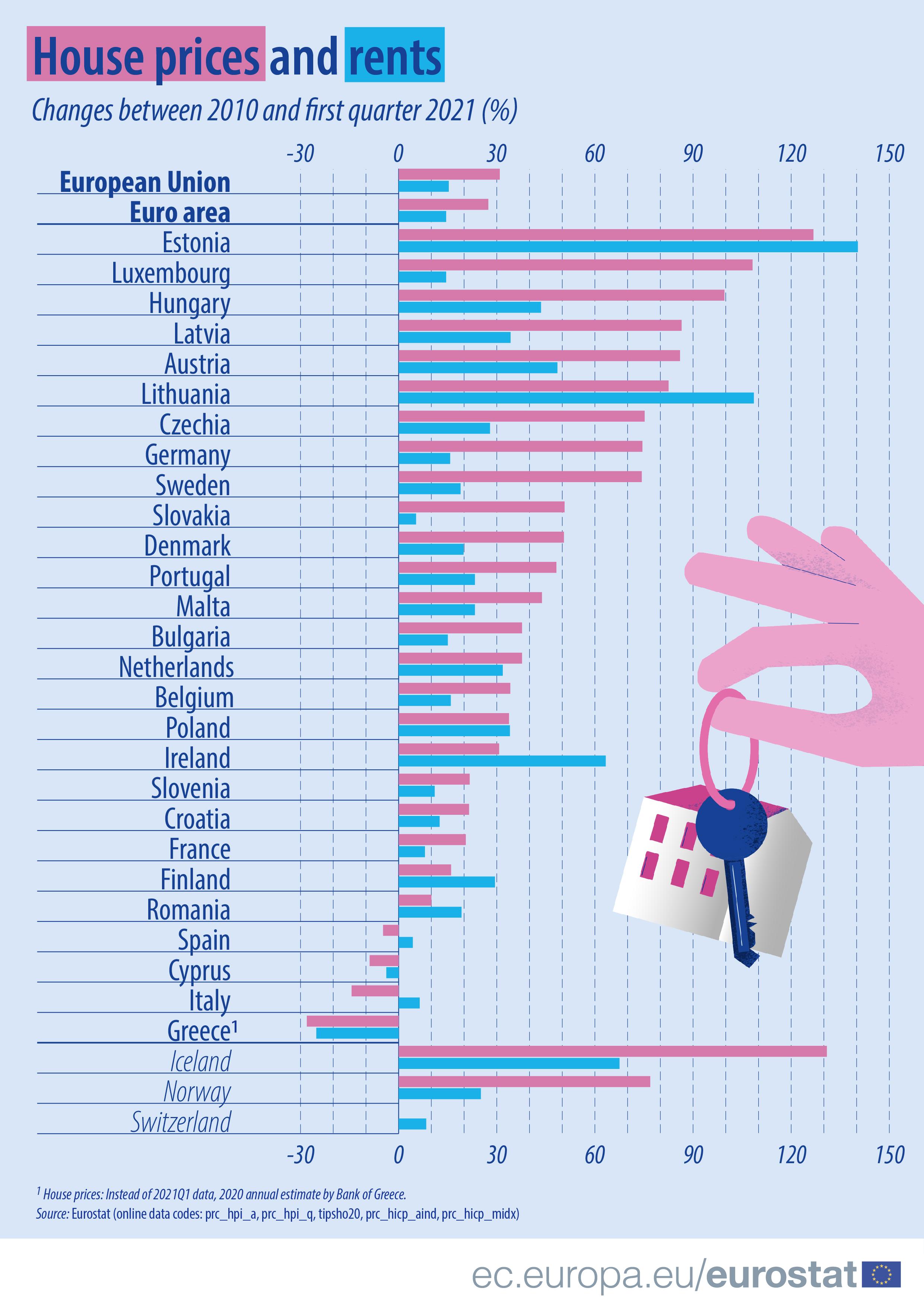 Preços das casas e das rendas na UE