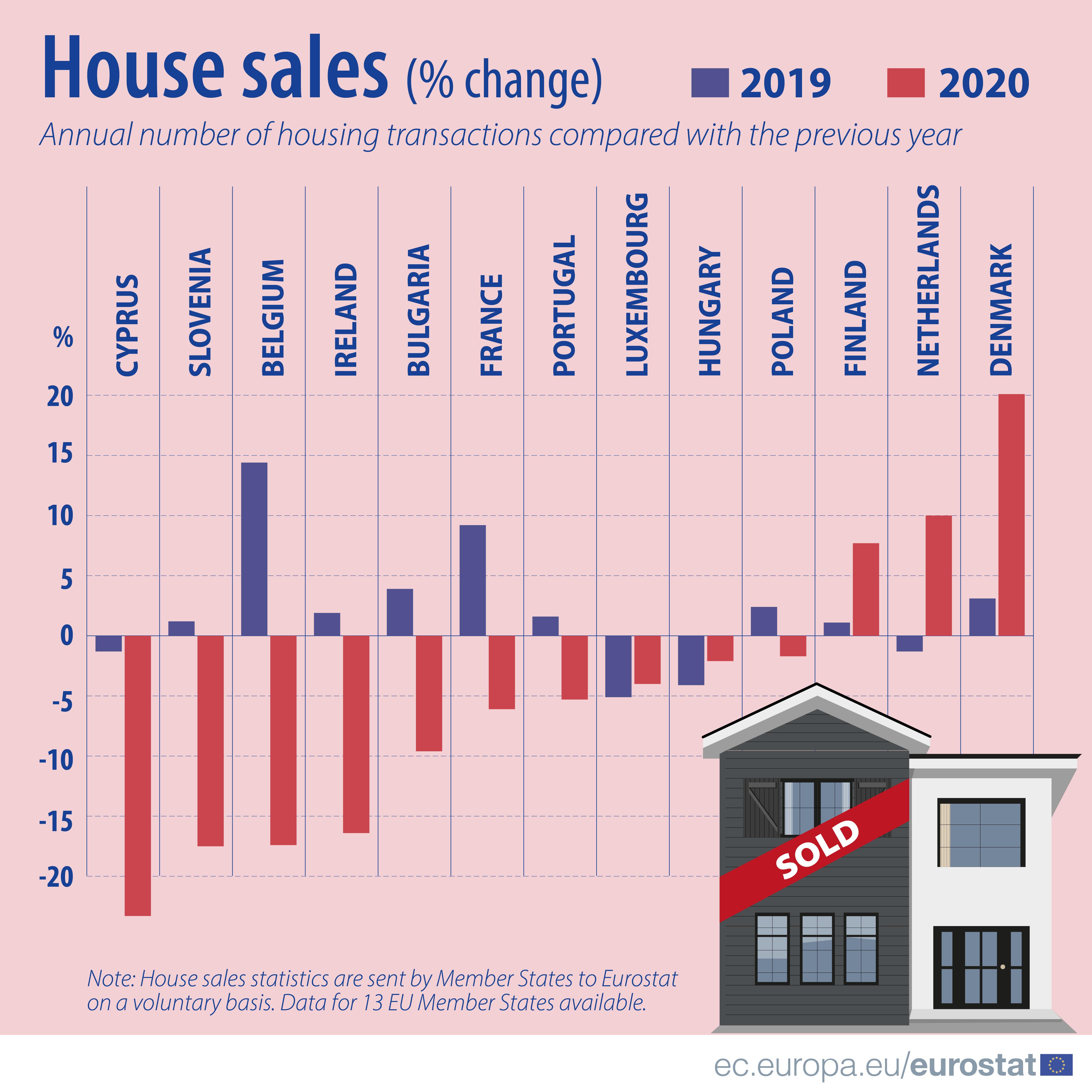 Vendas das casas UE 2020
